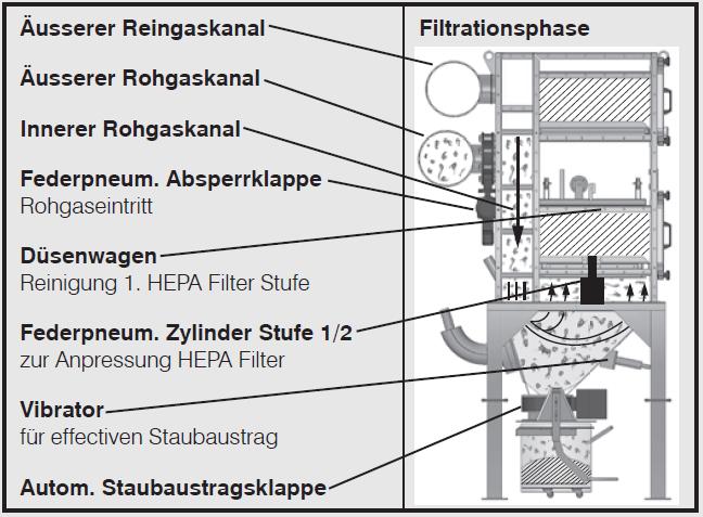 filtrationsphase