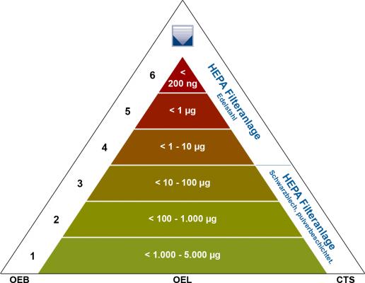 oeb-pyramide