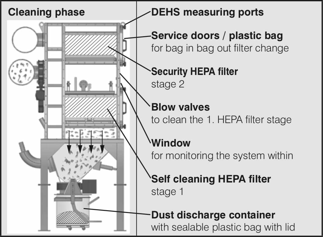 classification of self- cleaning hepa filter unit acc  to
